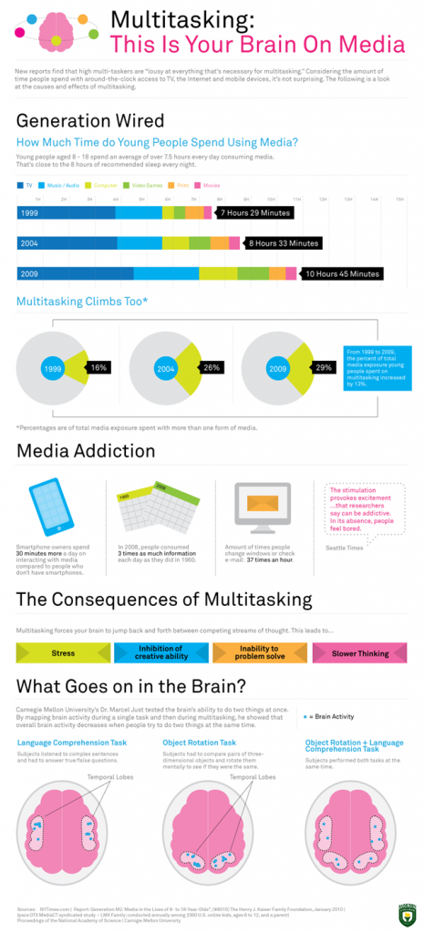 multitasking-infographic_thumb.png